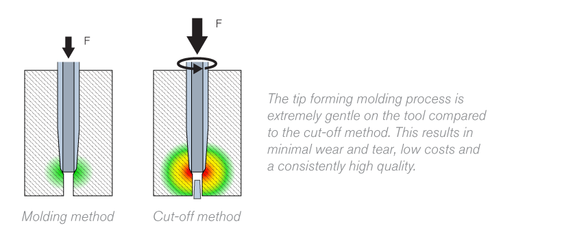 Molding Method Catheter Tip Forming